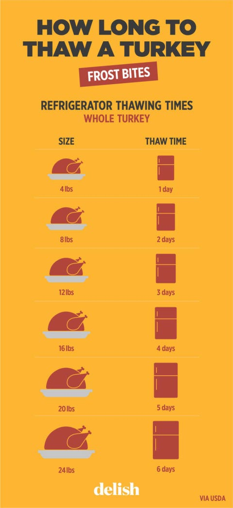 How long to thaw a turkey